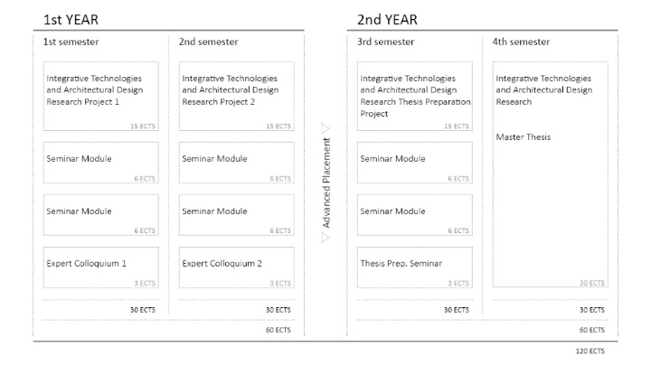 ITECH Curriculum – Overview (c)